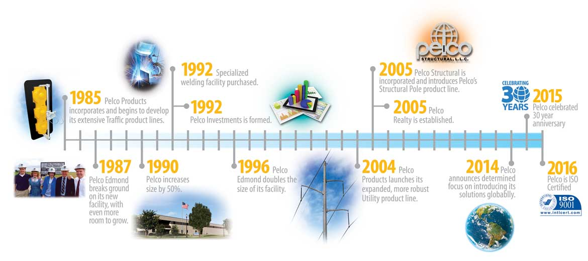 Timeline showing the growth and manufacturing expertise of Pelco Products.